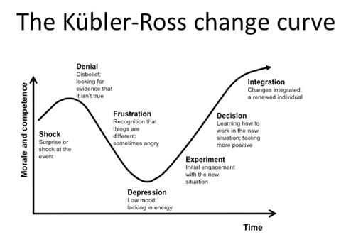 Kubler Ross curve